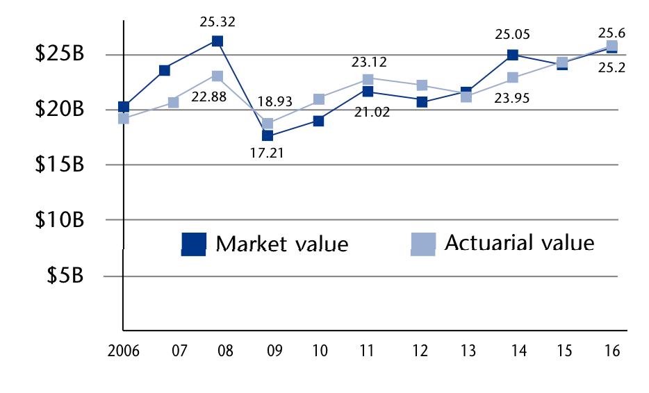MTRS asset value