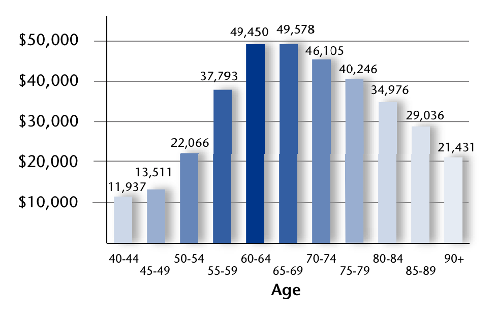 Current average benefits by age