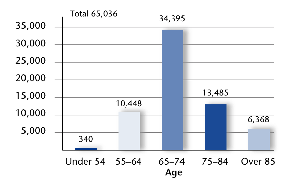 Our retirees and survivors, by age